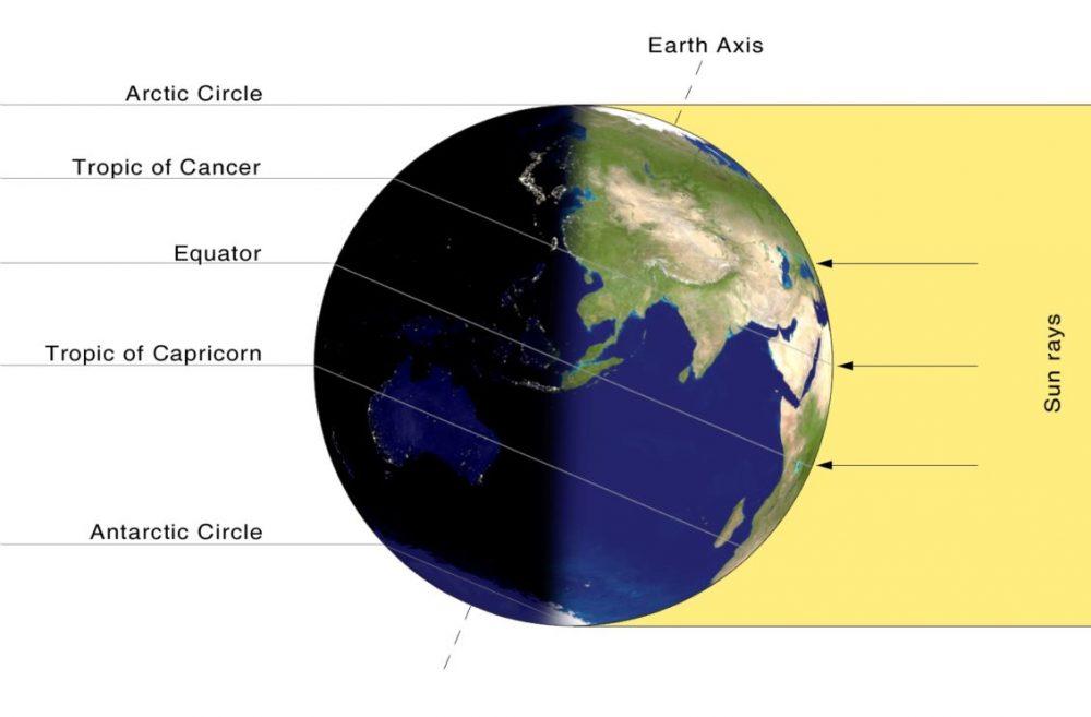 planeta solsticio